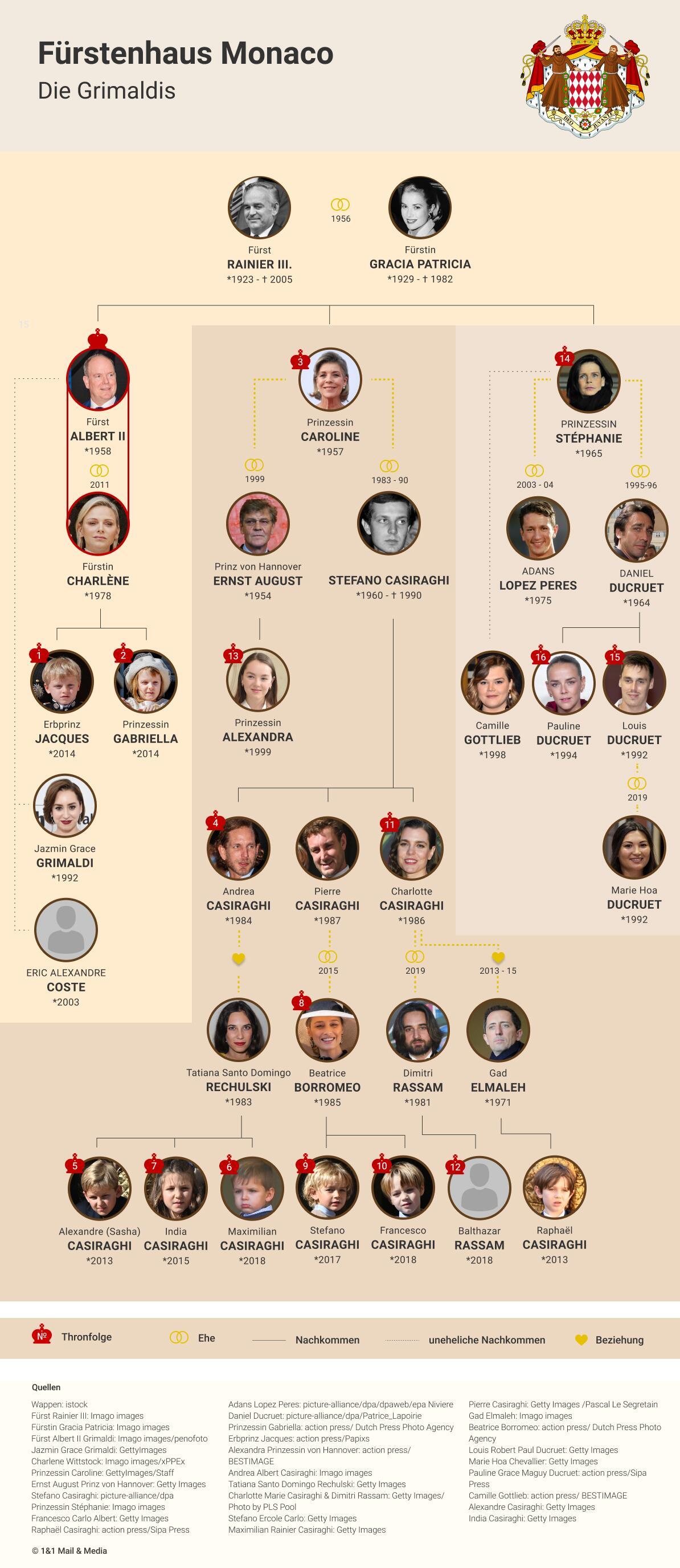 Bild zu Stammbaum des Fürstentums Monaco