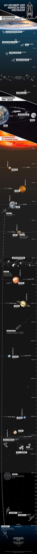 So erobert der Mensch den Weltraum. Entfernungen im erdnahen Bereich.