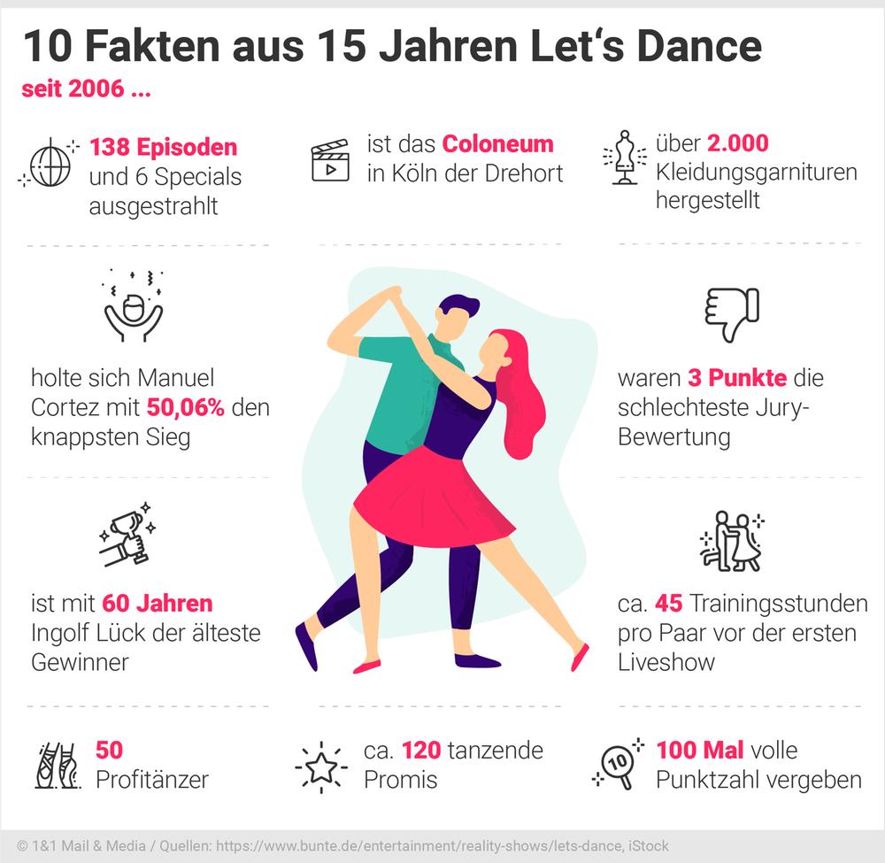 10 Fakten aus 15 Jahren Let's Dance