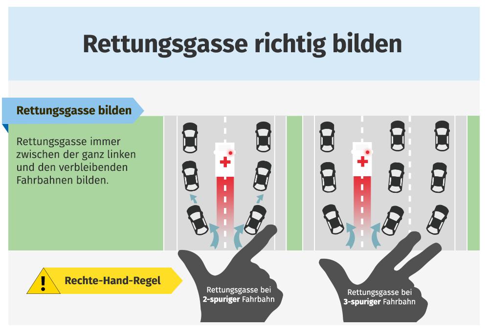 Bild zu Rettungsgasse bilden