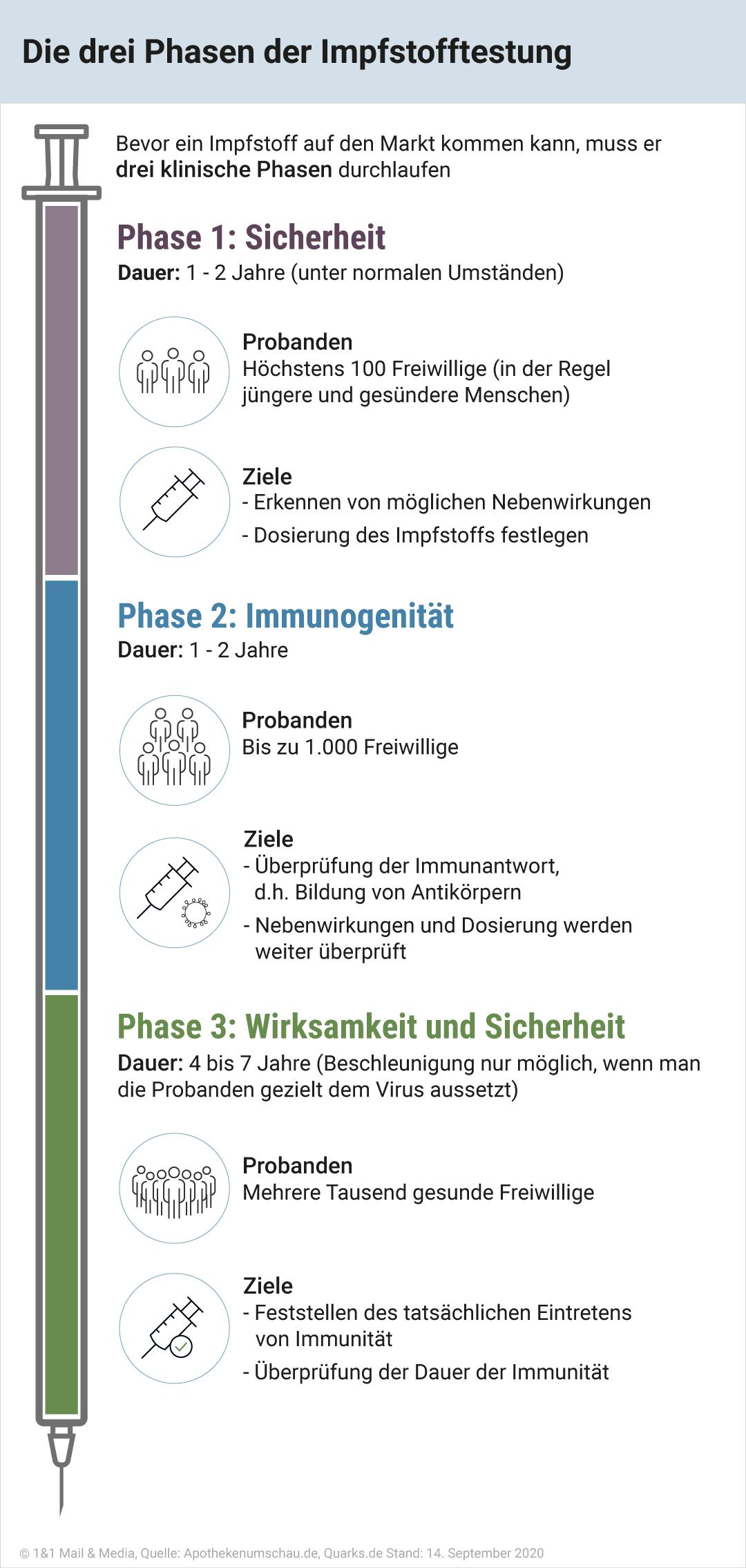 Bild zu Die drei Phasen der Impfstofftestung.