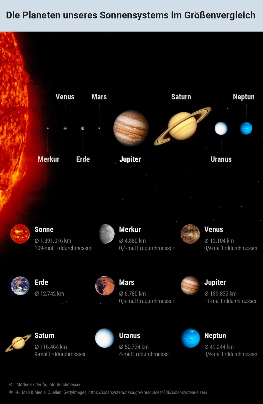 Die Planeten unseres Sonnensystems im Größenvergleich